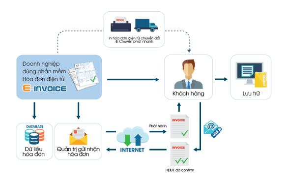 Mô hình triển khai hóa đơn điện tử Einvoice
