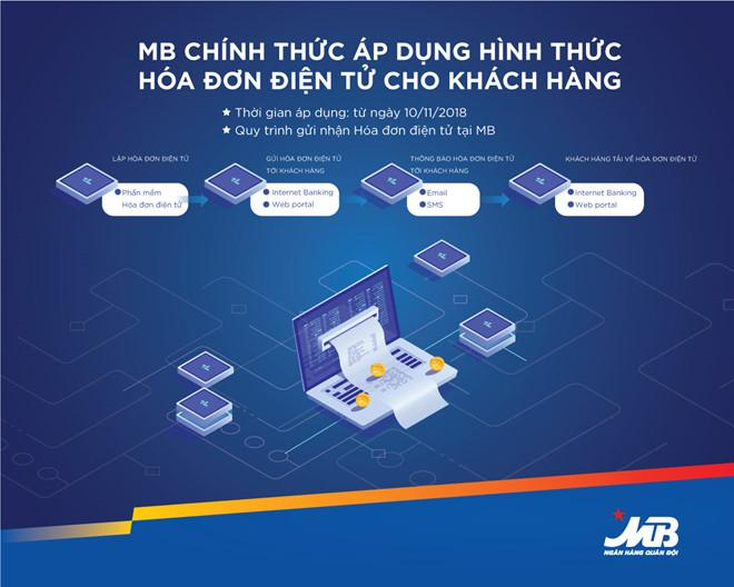 Hóa đơn điện tử được áp dụng tại MB Bank từ 10/11/2018
