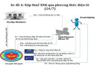 Hướng dẫn nộp thuế hải quan điện tử